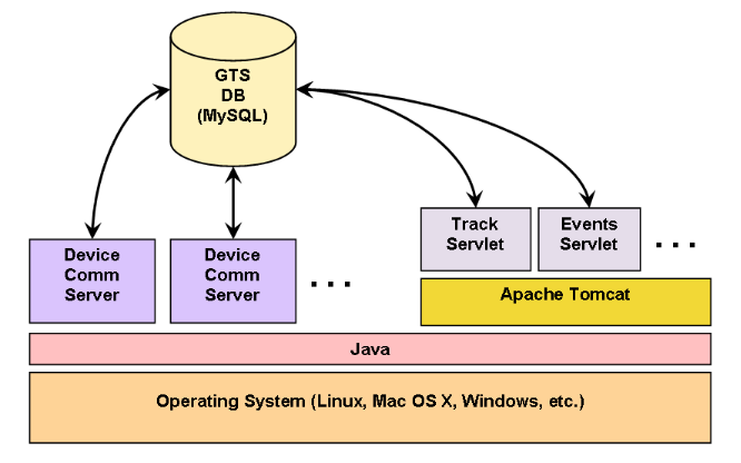 the various device communication servers run as seperate processes on top of java the track servlet which provides the